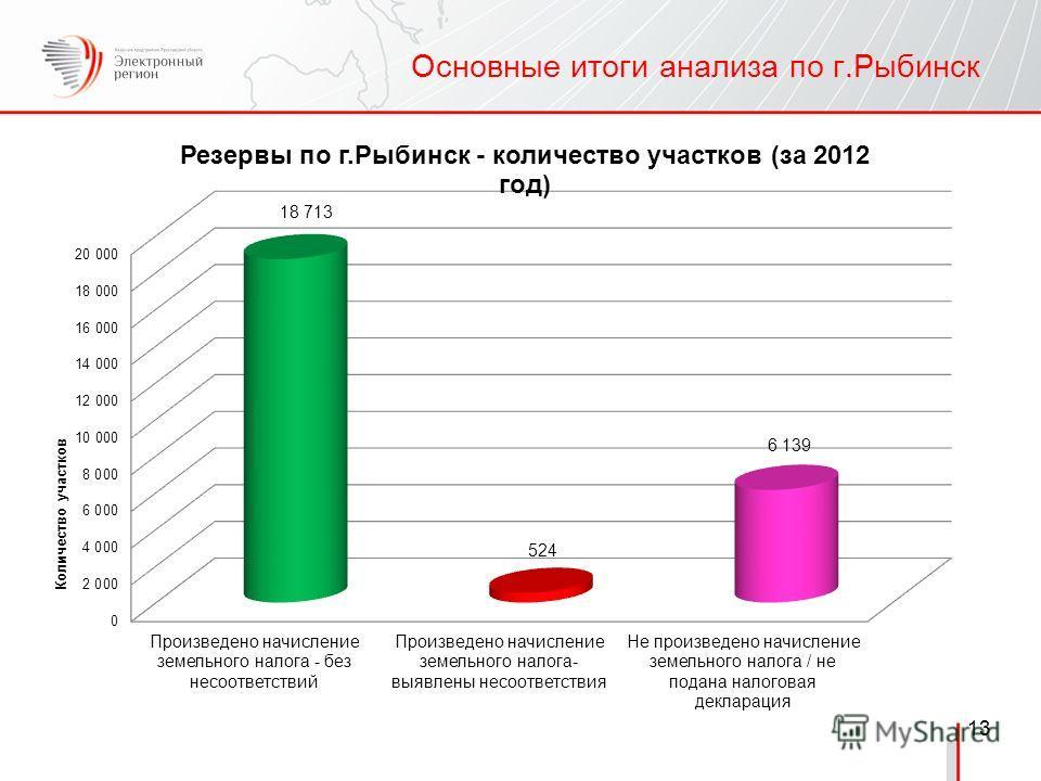 13 Основные итоги анализа по г.Рыбинск