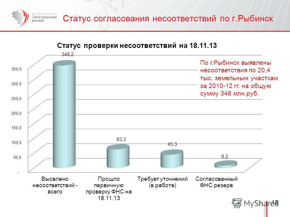 15 Статус согласования несоответствий по г.Рыбинск По г.Рыбинск выявлены несоответствия по 20,4 тыс. земельным участкам за 2010-12 гг. на общую сумму 348 млн.руб.
