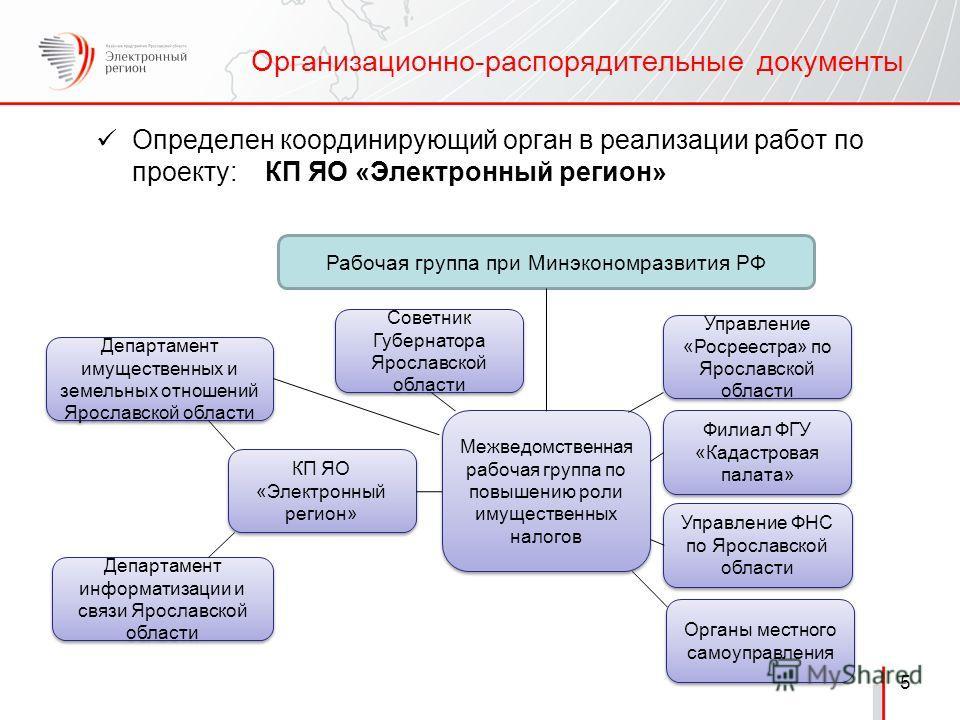 знакомства бесплатно по ярославской области