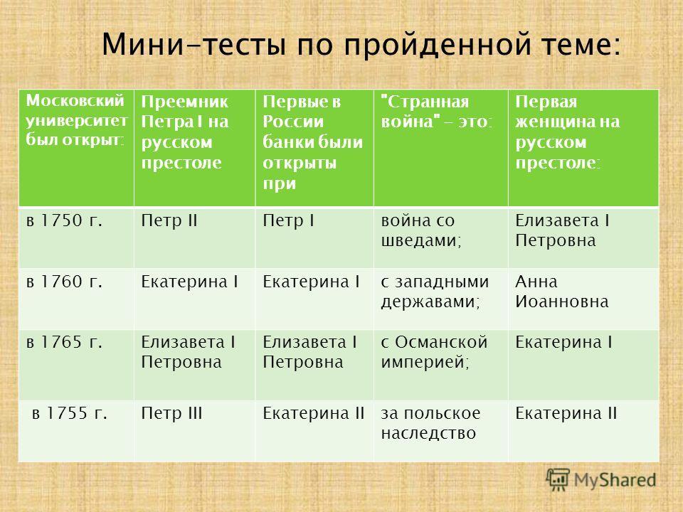 Московский университет был открыт: Преемник Петра I на русском престоле Первые в России банки были открыты при