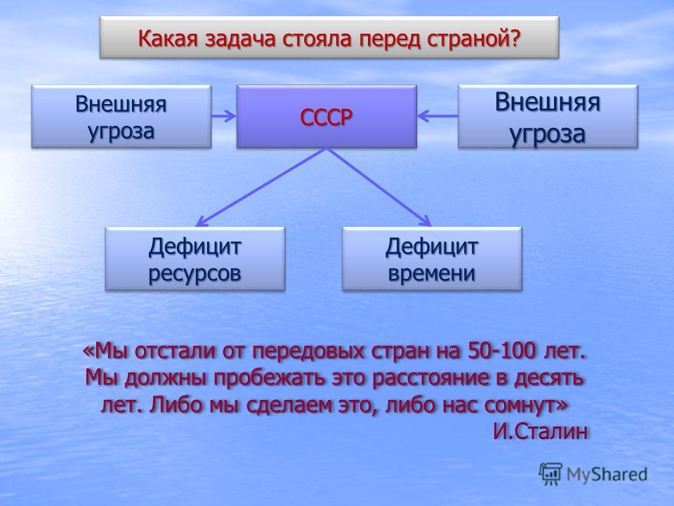 СССРСССР Дефицит ресурсов Дефицит времени Внешняя угроза Какая задача стояла перед страной?