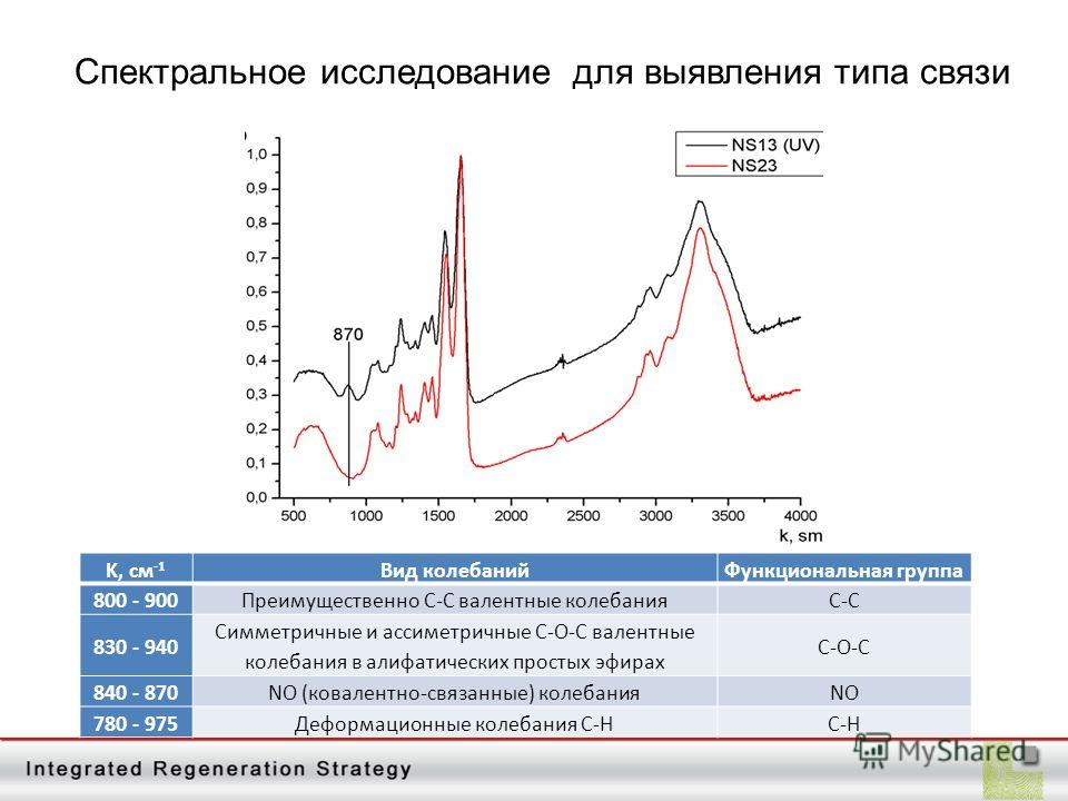 Cпектральное исследование для выявления типа связи K, см -1 Вид колебанийФункциональная группа 800 - 900Преимущественно C-C валентные колебанияС-С 830 - 940 Симметричные и ассиметричные С-О-С валентные колебания в алифатических простых эфирах С-О-С 8