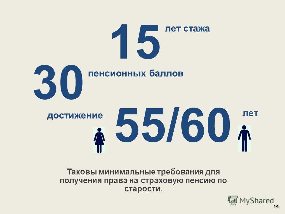 15 Таковы минимальные требования для получения права на страховую пенсию по старости. лет стажа 30 пенсионных баллов 55/60 достижение лет 14