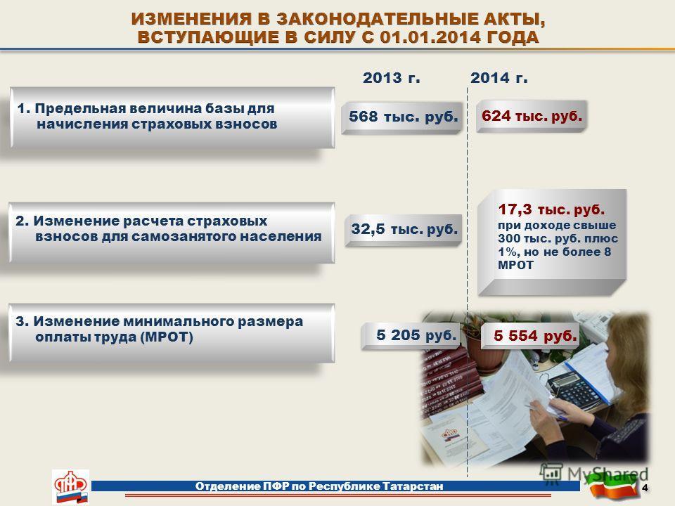Отделение ПФР по Республике Татарстан 1. Предельная величина базы для начисления страховых взносов 2. Изменение расчета страховых взносов для самозанятого населения 2013 г.2014 г. 624 тыс. руб. 568 тыс. руб. 32,5 тыс. руб. 17,3 тыс. руб. при доходе с