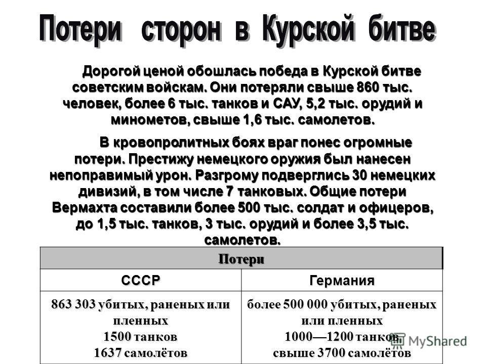 Дорогой ценой обошлась победа в Курской битве советским войскам. Они потеряли свыше 860 тыс. человек, более 6 тыс. танков и САУ, 5,2 тыс. орудий и минометов, свыше 1,6 тыс. самолетов. Дорогой ценой обошлась победа в Курской битве советским войскам. О