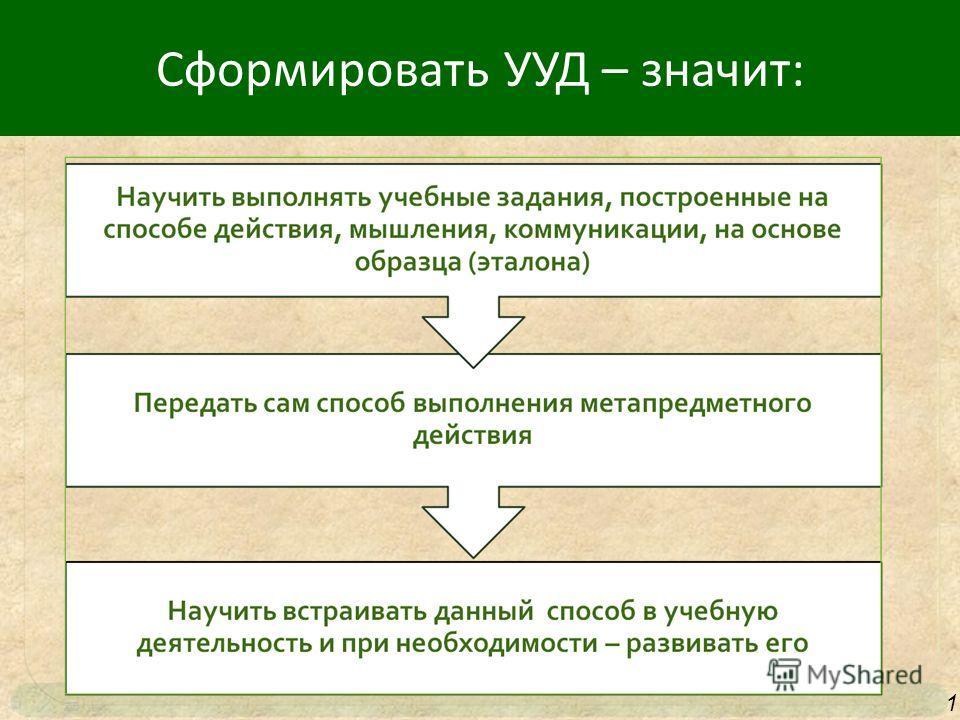 NI DUNG 1 Сформировать УУД – значит:
