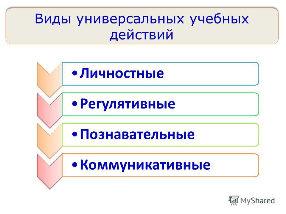 ЛичностныеРегулятивныеПознавательныеКоммуникативные Виды универсальных учебных действий