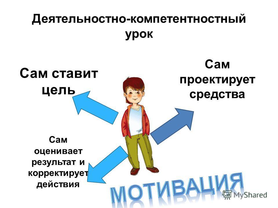 Деятельностно-компетентностный урок Сам ставит цель Сам проектирует средства Сам оценивает результат и корректирует действия