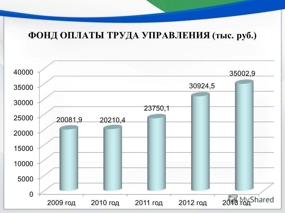 ФОНД ОПЛАТЫ ТРУДА УПРАВЛЕНИЯ (тыс. руб.)
