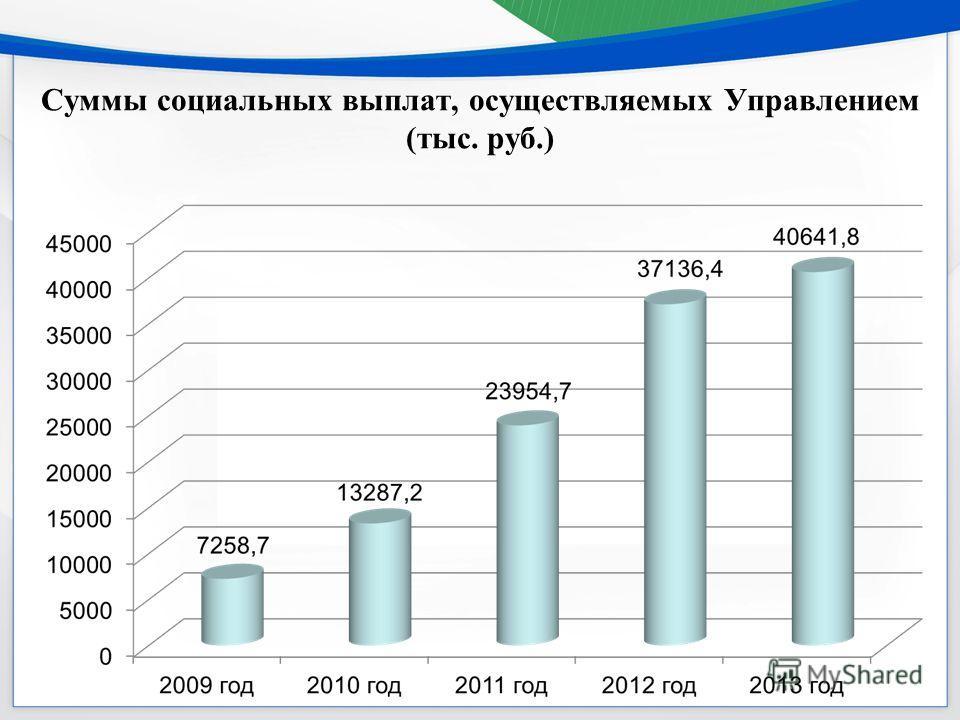 Суммы социальных выплат, осуществляемых Управлением (тыс. руб.)
