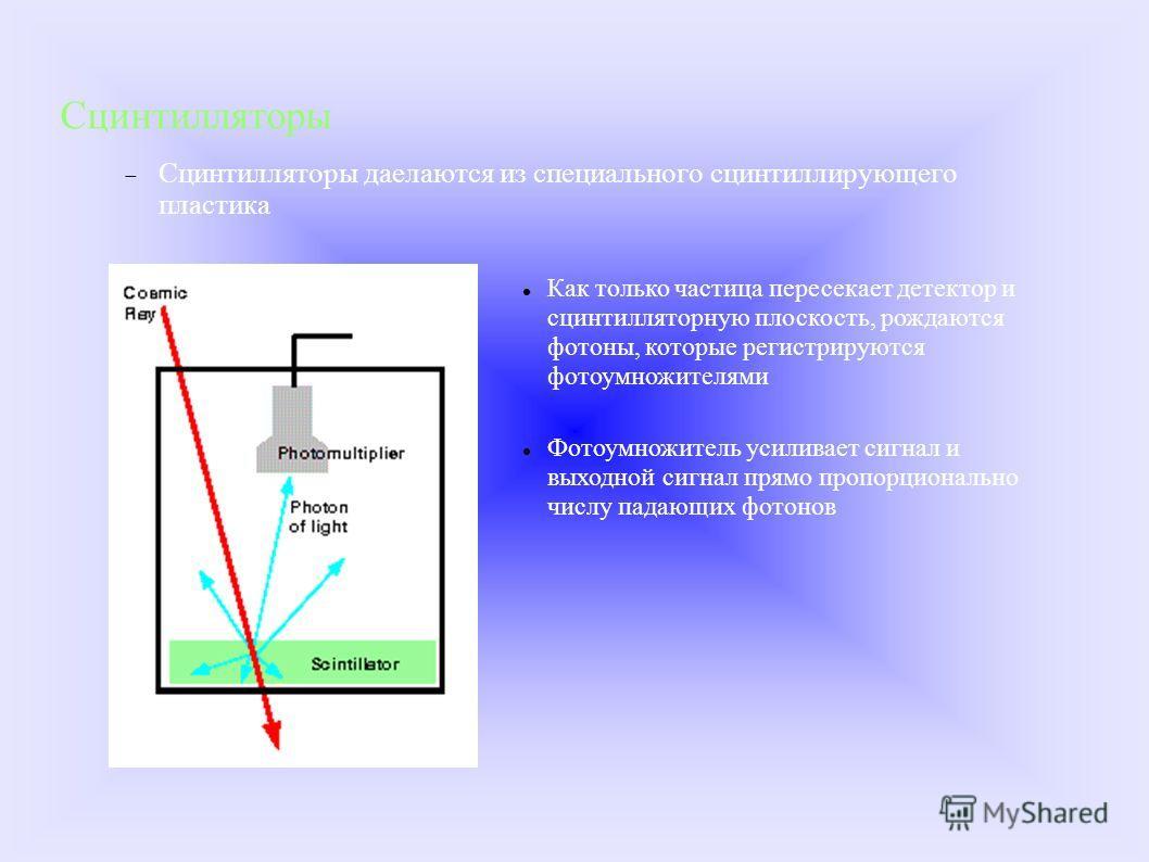 Сцинтилляторы Сцинтилляторы даелаются из специального сцинтиллирующего пластика Как только частица пересекает детектор и сцинтилляторную плоскость, рождаются фотоны, которые регистрируются фотоумножителями Фотоумножитель усиливает сигнал и выходной с