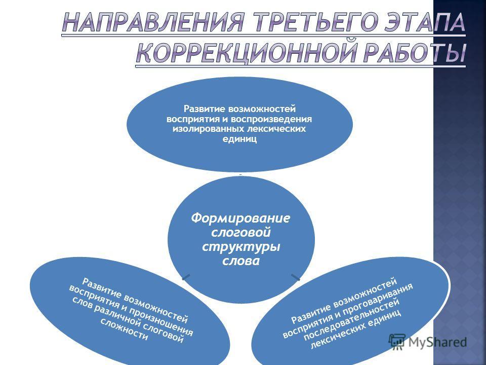 Формирование слоговой структуры слова Развитие возможностей восприятия и воспроизведения изолированных лексических единиц Развитие возможностей восприятия и проговаривания последовательностей лексических единиц Развитие возможностей восприятия и прои