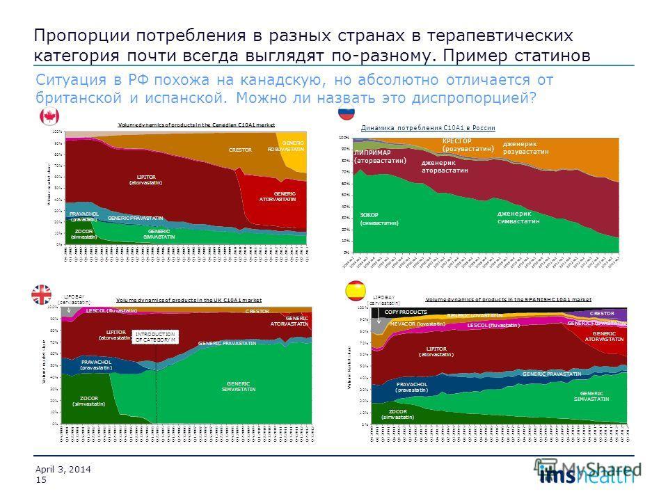 Пропорции потребления в разных странах в терапевтических категория почти всегда выглядят по-разному. Пример статинов April 3, 2014 15 дженерик симвастатин ЛИПРИМАР (аторвастатин) дженерик аторвастатин КРЕСТОР (розувастатин) дженерик розувастатин Дина
