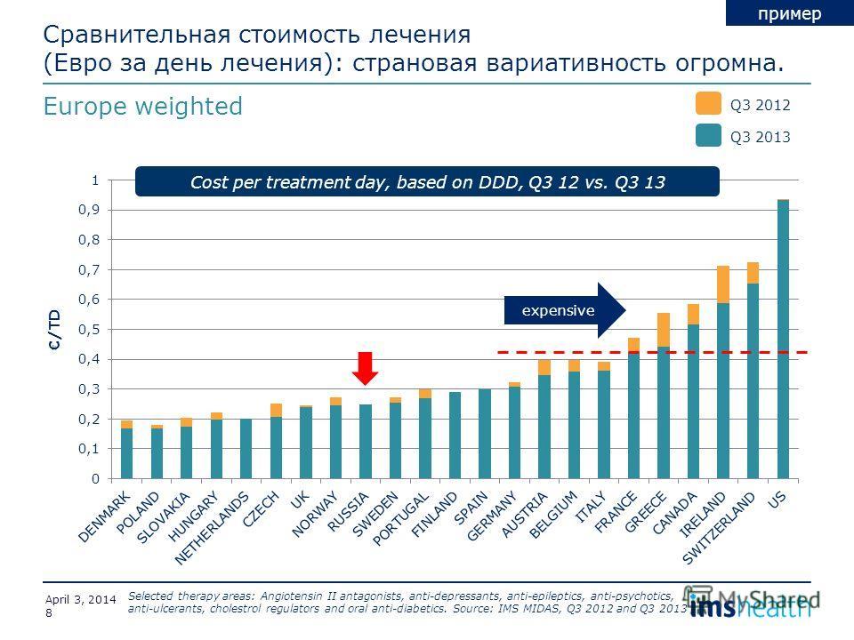 Сравнительная стоимость лечения (Евро за день лечения): страновая вариативность огромна. Europe weighted Cost per treatment day, based on DDD, Q3 12 vs. Q3 13 Selected therapy areas: Angiotensin II antagonists, anti-depressants, anti-epileptics, anti