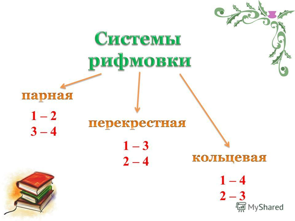 1 – 2 3 – 4 1 – 3 2 – 4 1 – 4 2 – 3