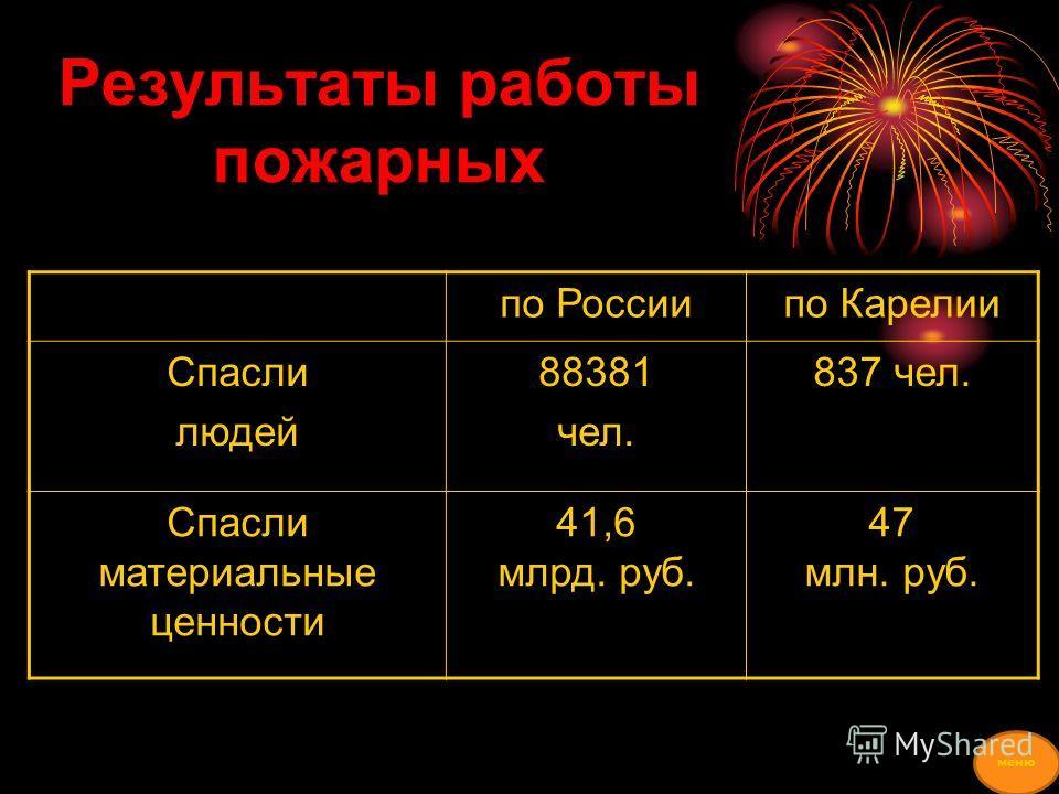 Результаты работы пожарных по Россиипо Карелии Спасли людей 88381 чел. 837 чел. Спасли материальные ценности 41,6 млрд. руб. 47 млн. руб. меню