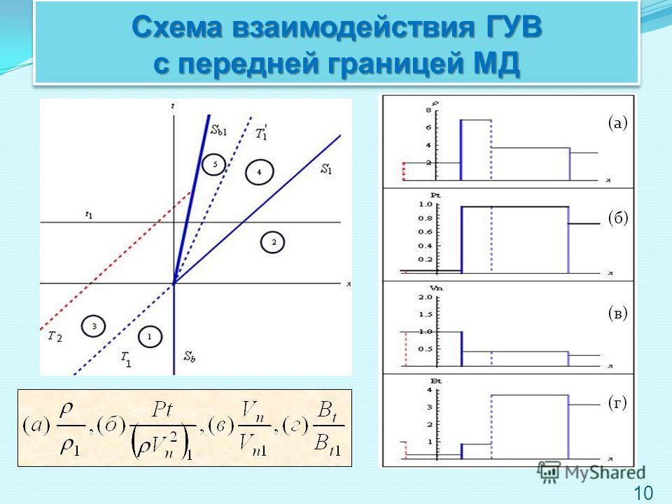 10 Схема взаимодействия ГУВ с передней границей МД (а) (б) (в) (г)