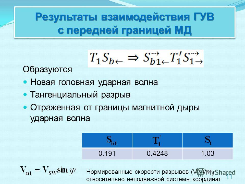 Результаты взаимодействия ГУВ с передней границей МД Образуются Новая головная ударная волна Тангенциальный разрыв Отраженная от границы магнитной дыры ударная волна 0.1910.42481.03 Нормированные скорости разрывов (V / Vn 1) относительно неподвижной