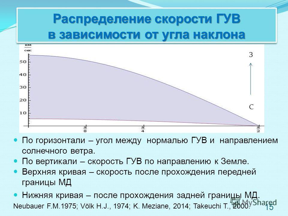 Распределение скорости ГУВ в зависимости от угла наклона По горизонтали – угол между нормалью ГУB и направлением солнечного ветра. По вертикали – скорость ГУB по направлению к Земле. Верхняя кривая – скорость после прохождения передней границы МД Ниж