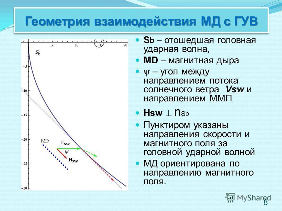 Геометрия взаимодействия МД с ГУВ S b отошедшая головная ударная волна, MD – магнитная дыра – угол между направлением потока солнечного ветра Vsw и направлением ММП Hsw n Sb Пунктиром указаны направления скорости и магнитного поля за головной ударной