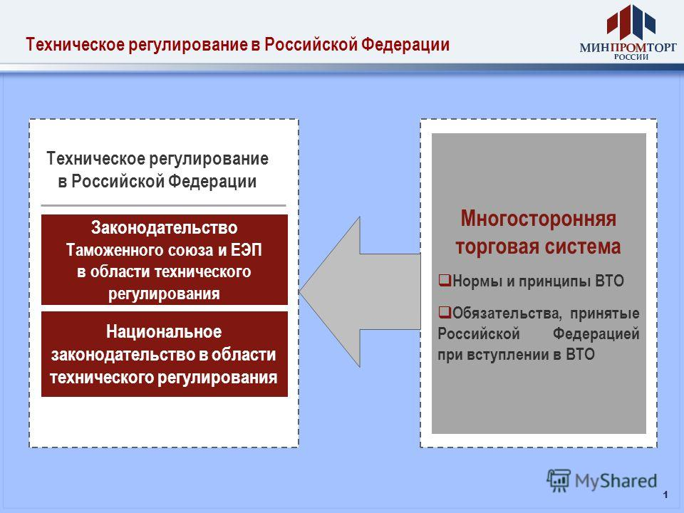 1 Техническое регулирование в Российской Федерации Техническое регулирование в Российской Федерации Законодательство Таможенного союза и ЕЭП в области технического регулирования Национальное законодательство в области технического регулирования Много