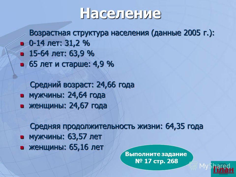 Население Возрастная структура населения (данные 2005 г.): Возрастная структура населения (данные 2005 г.): 0-14 лет: 31,2 % 0-14 лет: 31,2 % 15-64 лет: 63,9 % 15-64 лет: 63,9 % 65 лет и старше: 4,9 % 65 лет и старше: 4,9 % Средний возраст: 24,66 год
