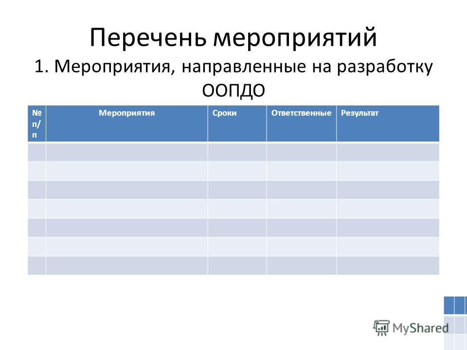 Перечень мероприятий 1. Мероприятия, направленные на разработку ООПДО п/ п МероприятияСрокиОтветственныеРезультат