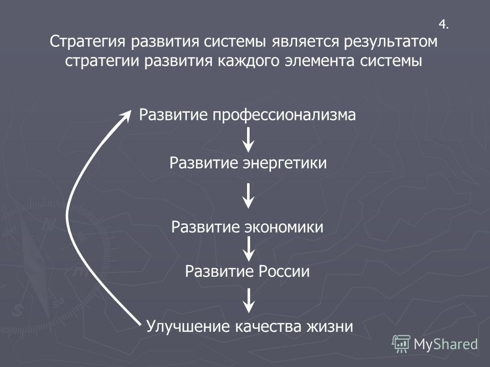 4. Стратегия развития системы является результатом стратегии развития каждого элемента системы Развитие профессионализма Развитие энергетики Развитие экономики Развитие России Улучшение качества жизни