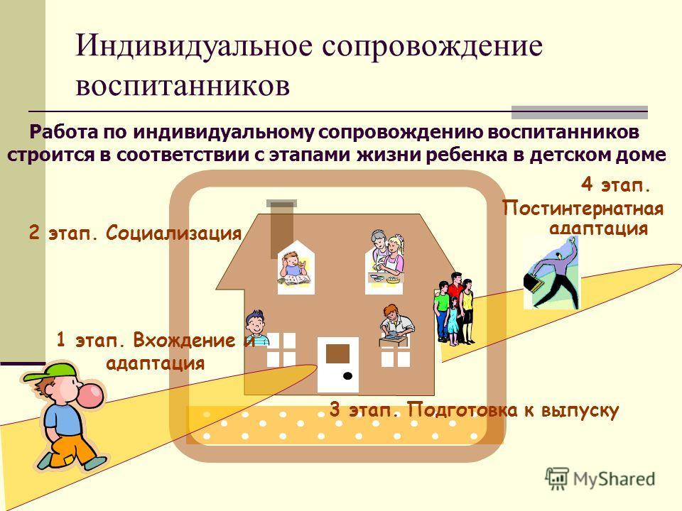 Индивидуальное сопровождение воспитанников 1 этап. Вхождение и адаптация Работа по индивидуальному сопровождению воспитанников строится в соответствии с этапами жизни ребенка в детском доме 2 этап. Социализация 3 этап. Подготовка к выпуску 4 этап. По