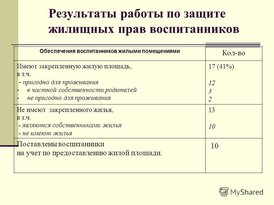 Результаты работы по защите жилищных прав воспитанников Обеспечения воспитанников жилыми помещениями Кол-во Имеют закрепленную жилую площадь, в т.ч. - пригодно для проживания -в частной собственности родителей -не пригодно для проживания 17 (41%) 12