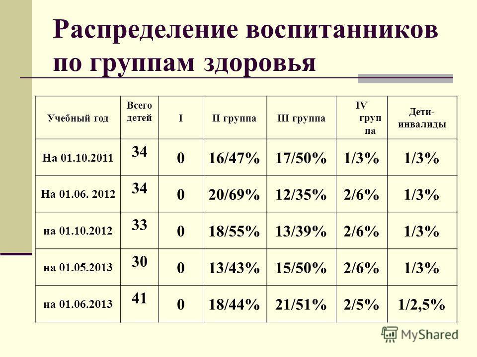 Распределение воспитанников по группам здоровья Учебный год Всего детей III группаIII группа IV груп па Дети- инвалиды На 01.10.2011 34 016/47%17/50%1/3% На 01.06. 2012 34 020/69%12/35%2/6%1/3% на 01.10.2012 33 018/55%13/39%2/6%1/3% на 01.05.2013 30