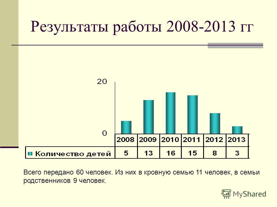 Результаты работы 2008-2013 гг Всего передано 60 человек. Из них в кровную семью 11 человек, в семьи родственников 9 человек.
