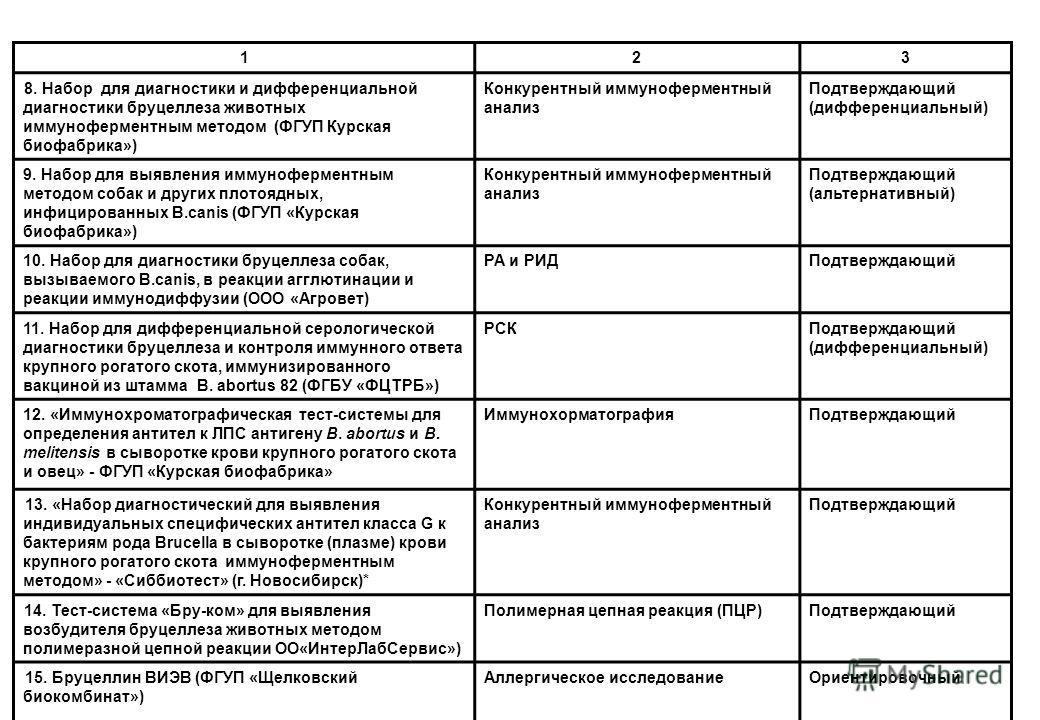 123 8. Набор для диагностики и дифференциальной диагностики бруцеллеза животных иммуноферментным методом (ФГУП Курская биофабрика») Конкурентный иммуноферментный анализ Подтверждающий (дифференциальный) 9. Набор для выявления иммуноферментным методом