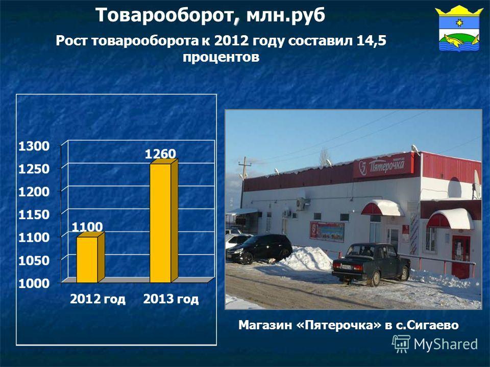 , Товарооборот, млн.руб Рост товарооборота к 2012 году составил 14,5 процентов Магазин «Пятерочка» в с.Сигаево