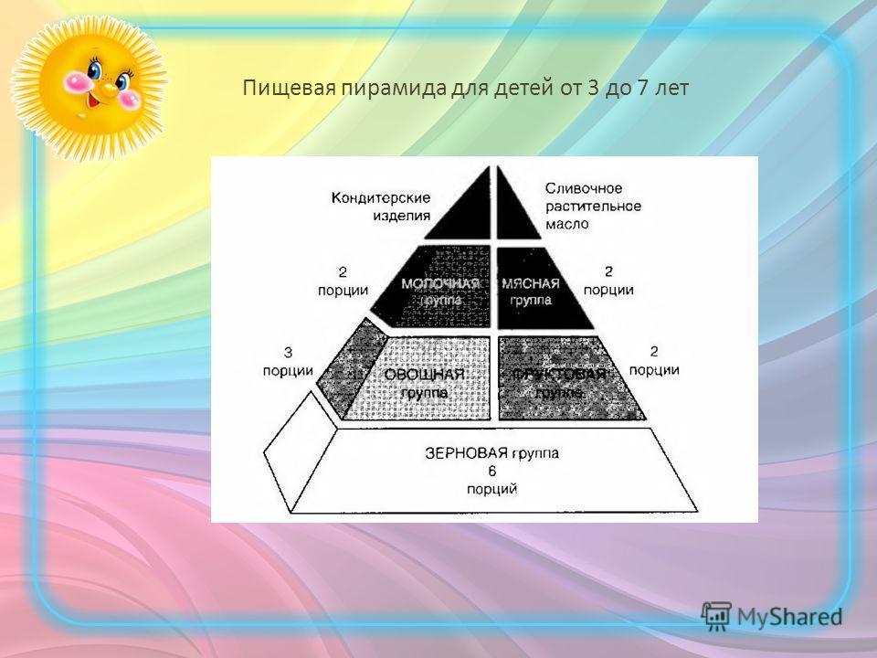 Пищевая пирамида для детей от 3 до 7 лет