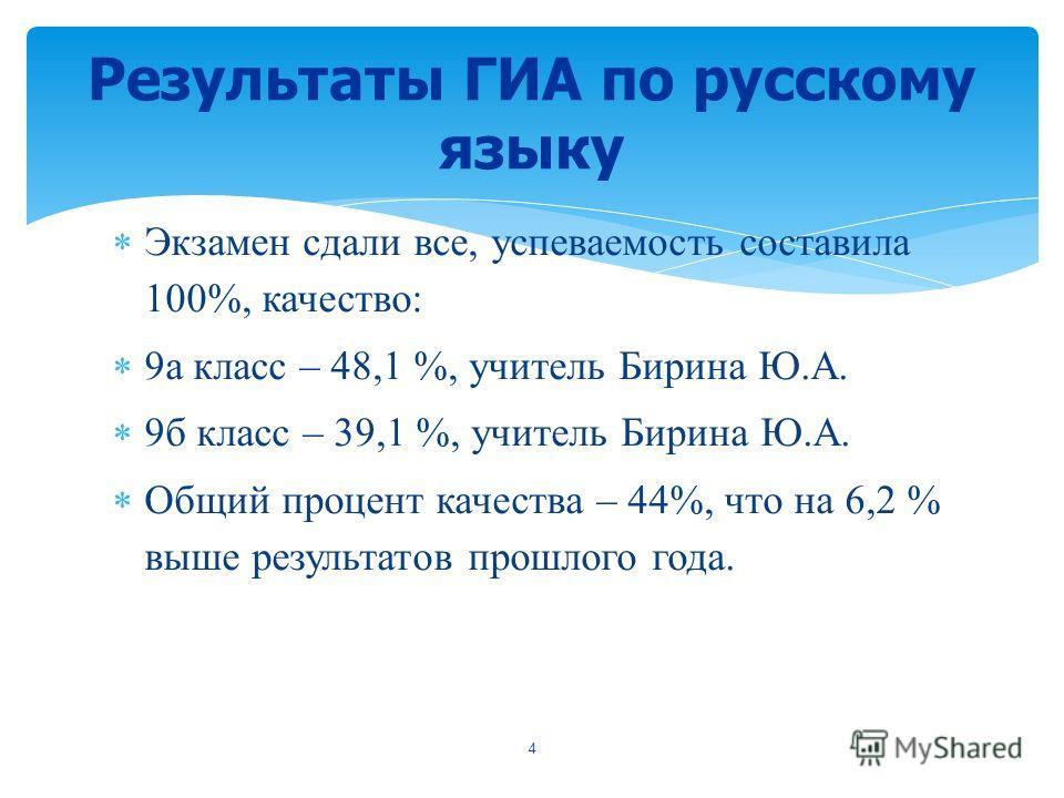 Экзамен сдали все, успеваемость составила 100%, качество: 9а класс – 48,1 %, учитель Бирина Ю.А. 9б класс – 39,1 %, учитель Бирина Ю.А. Общий процент качества – 44%, что на 6,2 % выше результатов прошлого года. Результаты ГИА по русскому языку 4