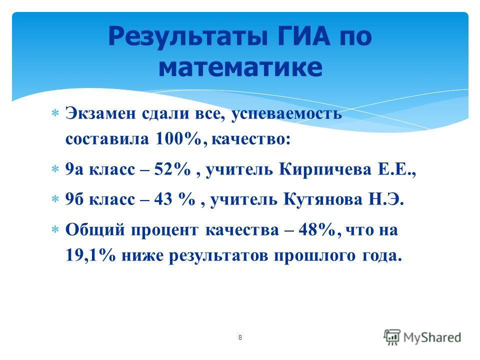 Экзамен сдали все, успеваемость составила 100%, качество: 9а класс – 52%, учитель Кирпичева Е.Е., 9б класс – 43 %, учитель Кутянова Н.Э. Общий процент качества – 48%, что на 19,1% ниже результатов прошлого года. Результаты ГИА по математике 8