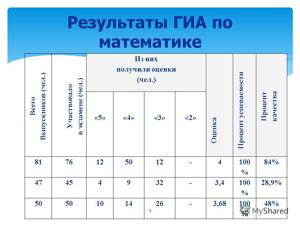 Всего Выпускников (чел.) Участвовало в экзамене (чел.) Из них получили оценки (чел.) Оценка Процент успеваемости Процент качества «5» «4» «3» «2» 8176125012-4 100 % 84% 47454932-3,4 100 % 28,9% 50 101426-3,68100 % 48% Результаты ГИА по математике 9