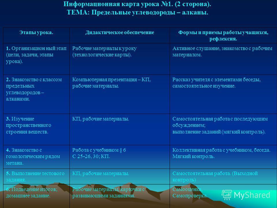 Информационная карта урока 1. (2 сторона). ТЕМА: Предельные углеводороды – алканы. Этапы урока.Дидактическое обеспечениеФормы и приемы работы учащихся, рефлексия. 1. Организацион ный этап (цели, задачи, этапы урока). Рабочие материалы к уроку (технол