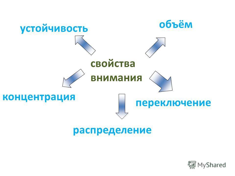 Внимание – концентрация сознания на одном объекте с одновременном отвлечением его от других объектов. Внимание - это важнейшее качество, которое характеризует процесс отбора нужной информации и отбрасывания лишней. Дело в том, что в человеческий мозг