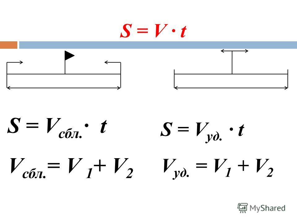 S = V уд. · t V уд. = V 1 + V 2 S = V · t S = V сбл. · t V сбл. = V 1 + V 2