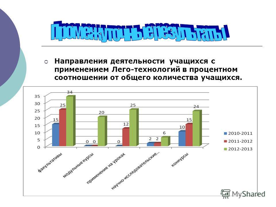 Направления деятельности учащихся с применением Лего-технологий в процентном соотношении от общего количества учащихся.