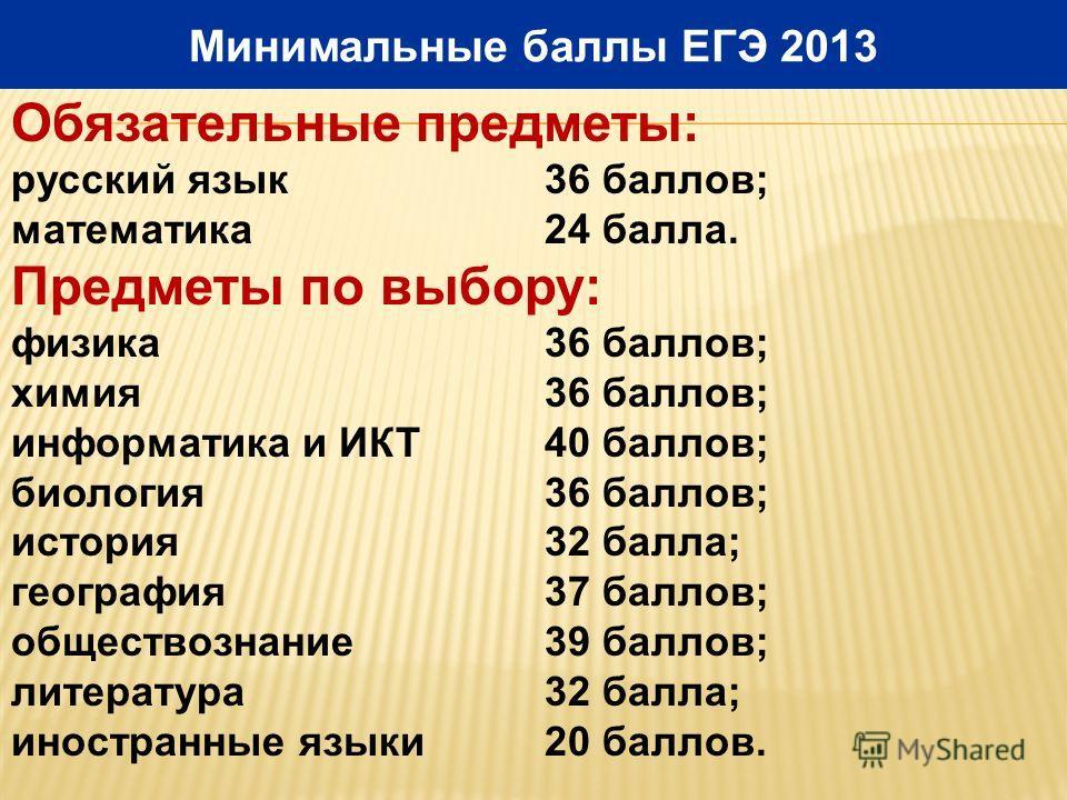 Минимальные баллы ЕГЭ 2013 Обязательные предметы: русский язык 36 баллов; математика 24 балла. Предметы по выбору: физика 36 баллов; химия 36 баллов; информатика и ИКТ 40 баллов; биология 36 баллов; история 32 балла; география 37 баллов; обществознан