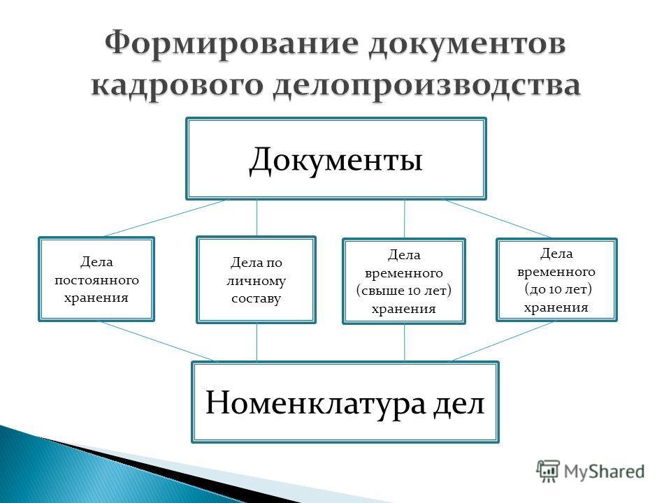 Документы Дела постоянного хранения Дела по личному составу Дела временного (свыше 10 лет) хранения Дела временного (до 10 лет) хранения Номенклатура дел