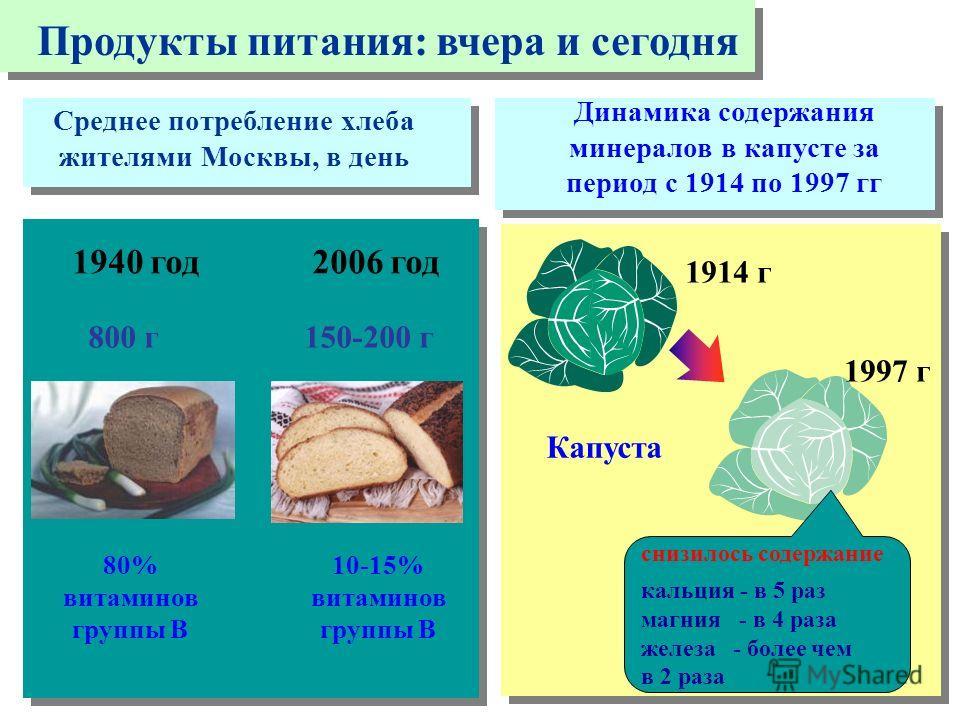 снизилось содержание кальция - в 5 раз магния - в 4 раза железа - более чем в 2 раза Капуста 1914 г 1997 г Динамика содержания минералов в капусте за период с 1914 по 1997 гг Среднее потребление хлеба жителями Москвы, в день 1940 год2006 год 80% вита