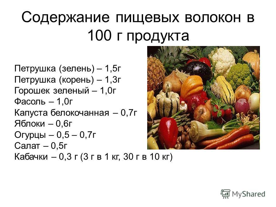 Петрушка (зелень) – 1,5г Петрушка (корень) – 1,3г Горошек зеленый – 1,0г Фасоль – 1,0г Капуста белокочанная – 0,7г Яблоки – 0,6г Огурцы – 0,5 – 0,7г Салат – 0,5г Кабачки – 0,3 г (3 г в 1 кг, 30 г в 10 кг) Содержание пищевых волокон в 100 г продукта