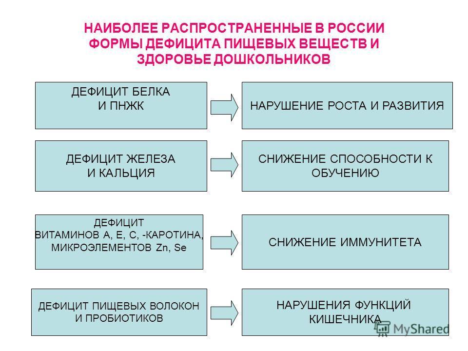НАИБОЛЕЕ РАСПРОСТРАНЕННЫЕ В РОССИИ ФОРМЫ ДЕФИЦИТА ПИЩЕВЫХ ВЕЩЕСТВ И ЗДОРОВЬЕ ДОШКОЛЬНИКОВ ДЕФИЦИТ БЕЛКА И ПНЖКНАРУШЕНИЕ РОСТА И РАЗВИТИЯ ДЕФИЦИТ ЖЕЛЕЗА И КАЛЬЦИЯ ДЕФИЦИТ ВИТАМИНОВ А, Е, С, -КАРОТИНА, МИКРОЭЛЕМЕНТОВ Zn, Se ДЕФИЦИТ ПИЩЕВЫХ ВОЛОКОН И ПР