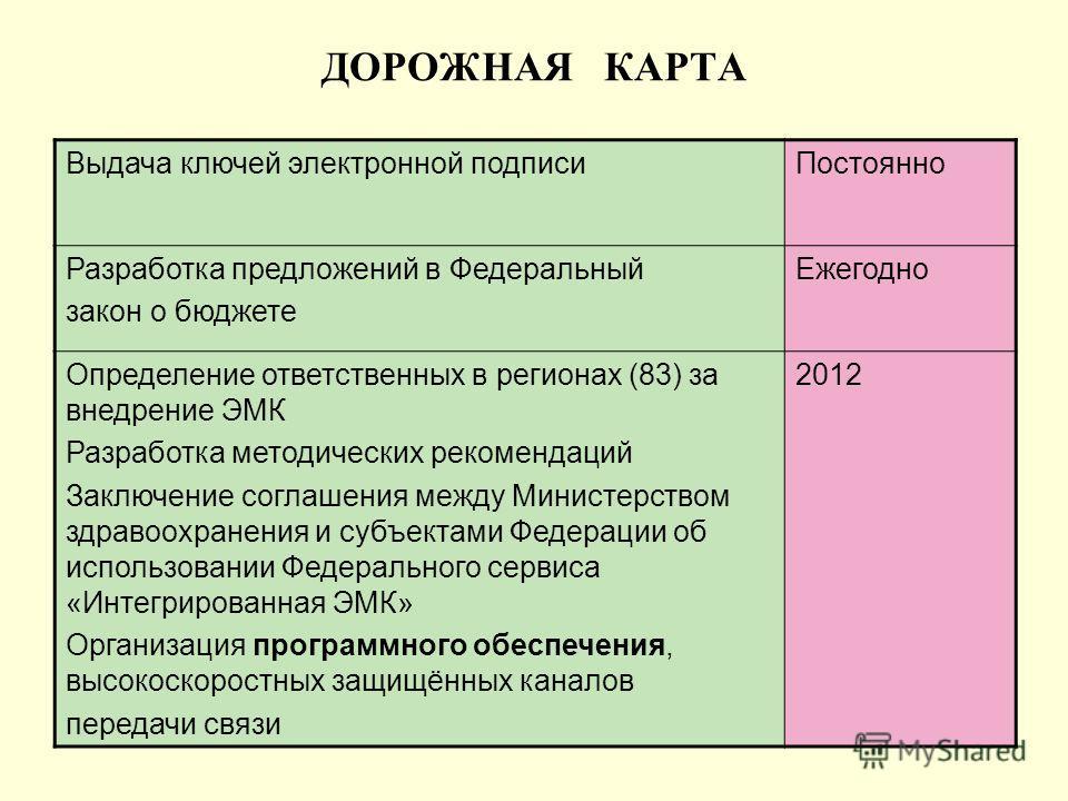 ДОРОЖНАЯ КАРТА Выдача ключей электронной подписиПостоянно Разработка предложений в Федеральный закон о бюджете Ежегодно Определение ответственных в регионах (83) за внедрение ЭМК Разработка методических рекомендаций Заключение соглашения между Минист