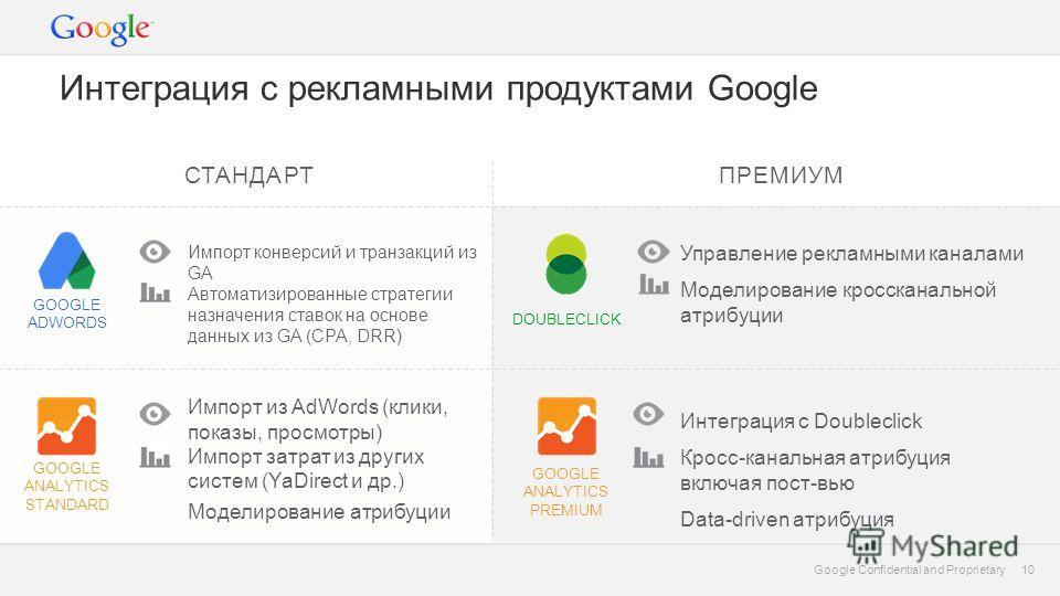10 Google Confidential and Proprietary 10 GOOGLE ANALYTICS STANDARD Интеграция с рекламными продуктами Google ПРЕМИУМ DOUBLECLICK GOOGLE ANALYTICS PREMIUM Импорт конверсий и транзакций из GA Автоматизированные стратегии назначения ставок на основе да