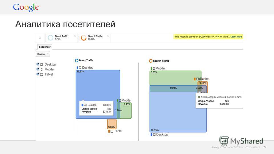 6 Google Confidential and Proprietary 6 Аналитика посетителей